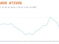 São Sepé tem terceira semana com redução de casos ativos de Covid-19