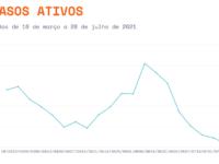 São Sepé tem 7 semanas seguidas com queda no número de casos ativos de Covid-19