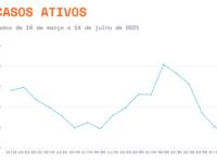 Número de casos ativos de Covid-19 tem redução pela quinta semana consecutiva